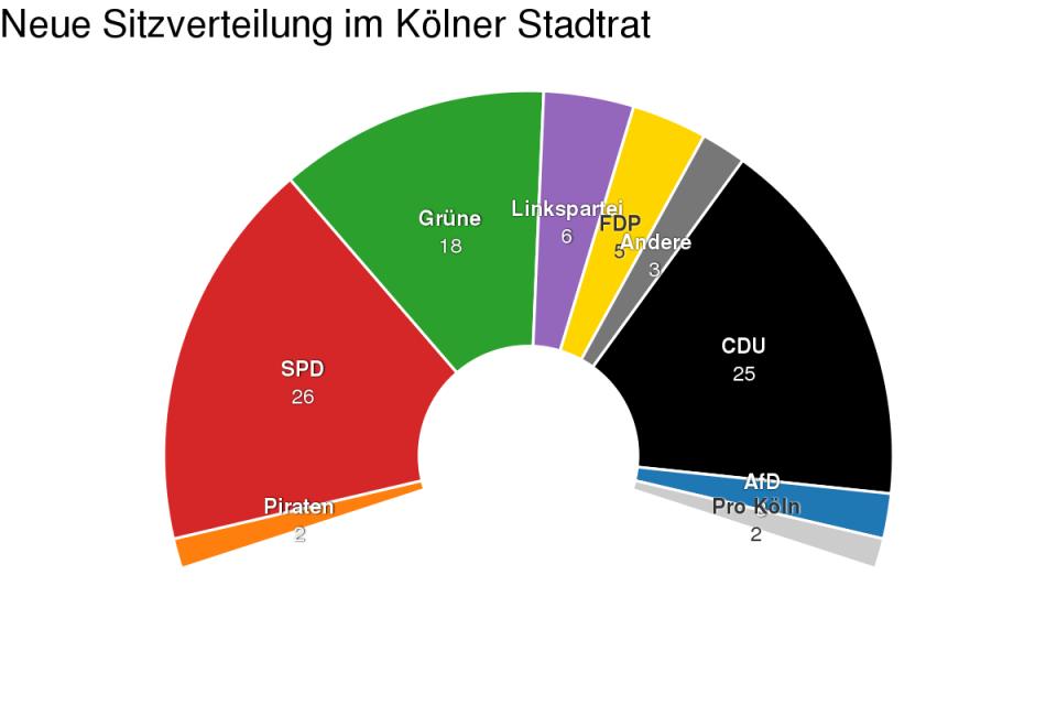 Stadtrat Köln
