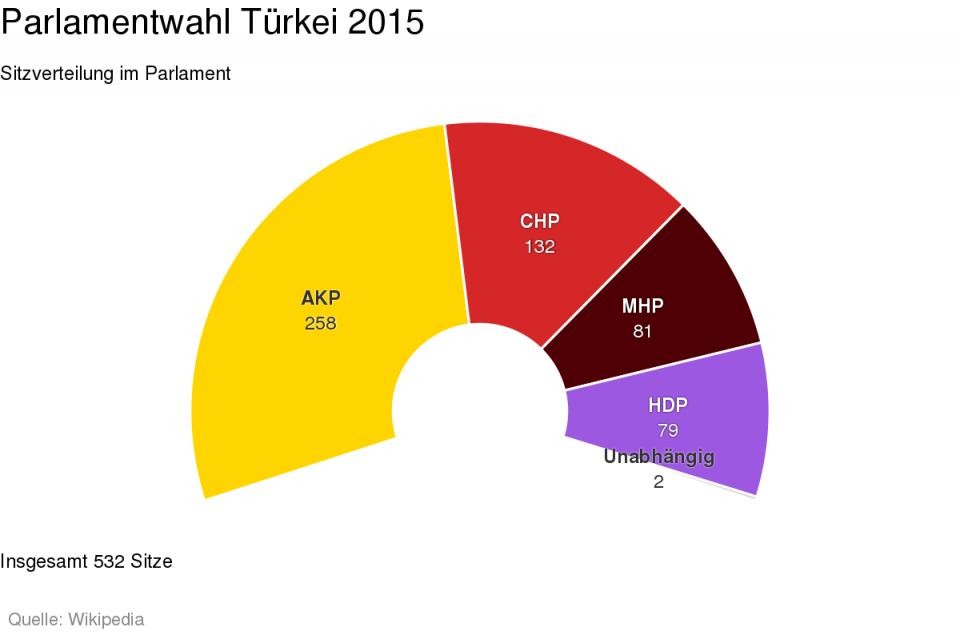 Sitzverteilung im türkischen Parlament