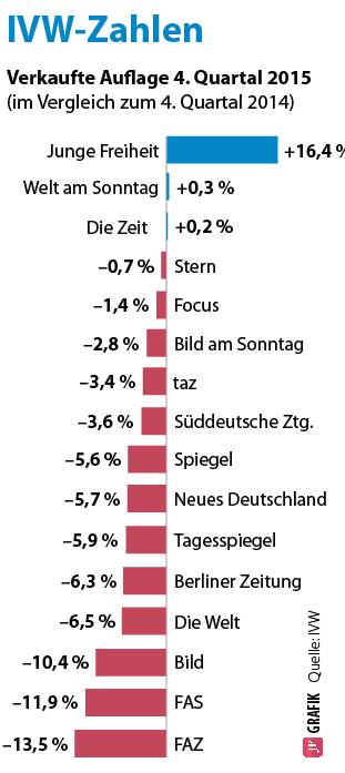Auflagezahlen Grafik: JF