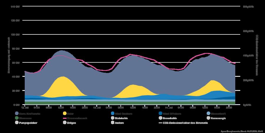 Ohne konventionelle Kohle- und Kernkraftwerke hätte es am Dienstag bei Altmaiers Pressekonferenz düster ausgesehen Grafik: Agora Energiewende