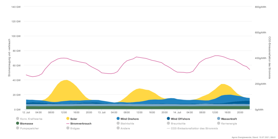 So groß klafft die Lücke zwischen der Erzeugung von Strom aus Windrädern und Solaranlagen und dem tatsächlichen Bedarf, der durch die dünne rote Linie gekennzeichnet ist Grafik: Agora Energiewende